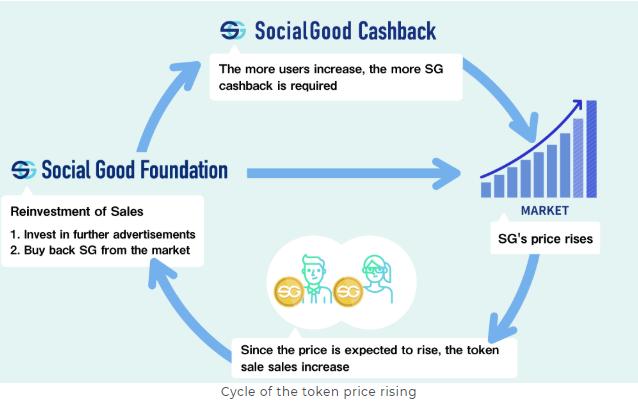 SocialGood CashBack