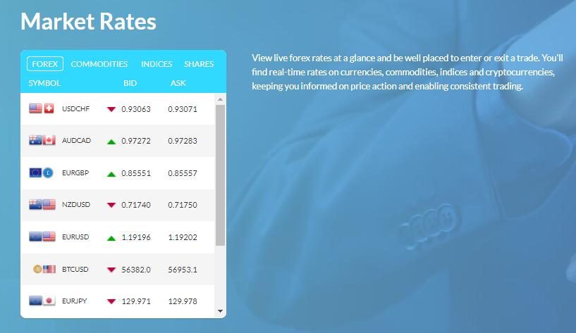 Finetero FX market rates